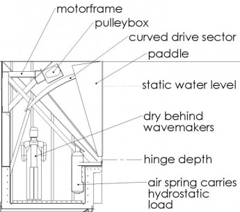 Flap cross section diagram